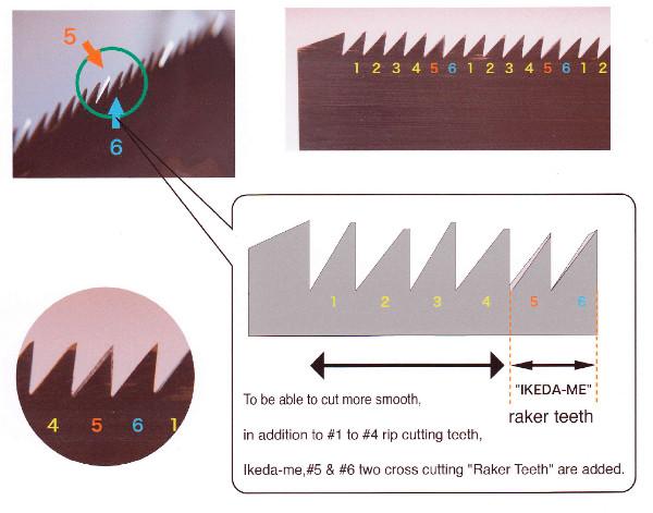 Räumzähne für Längsschnittseite
